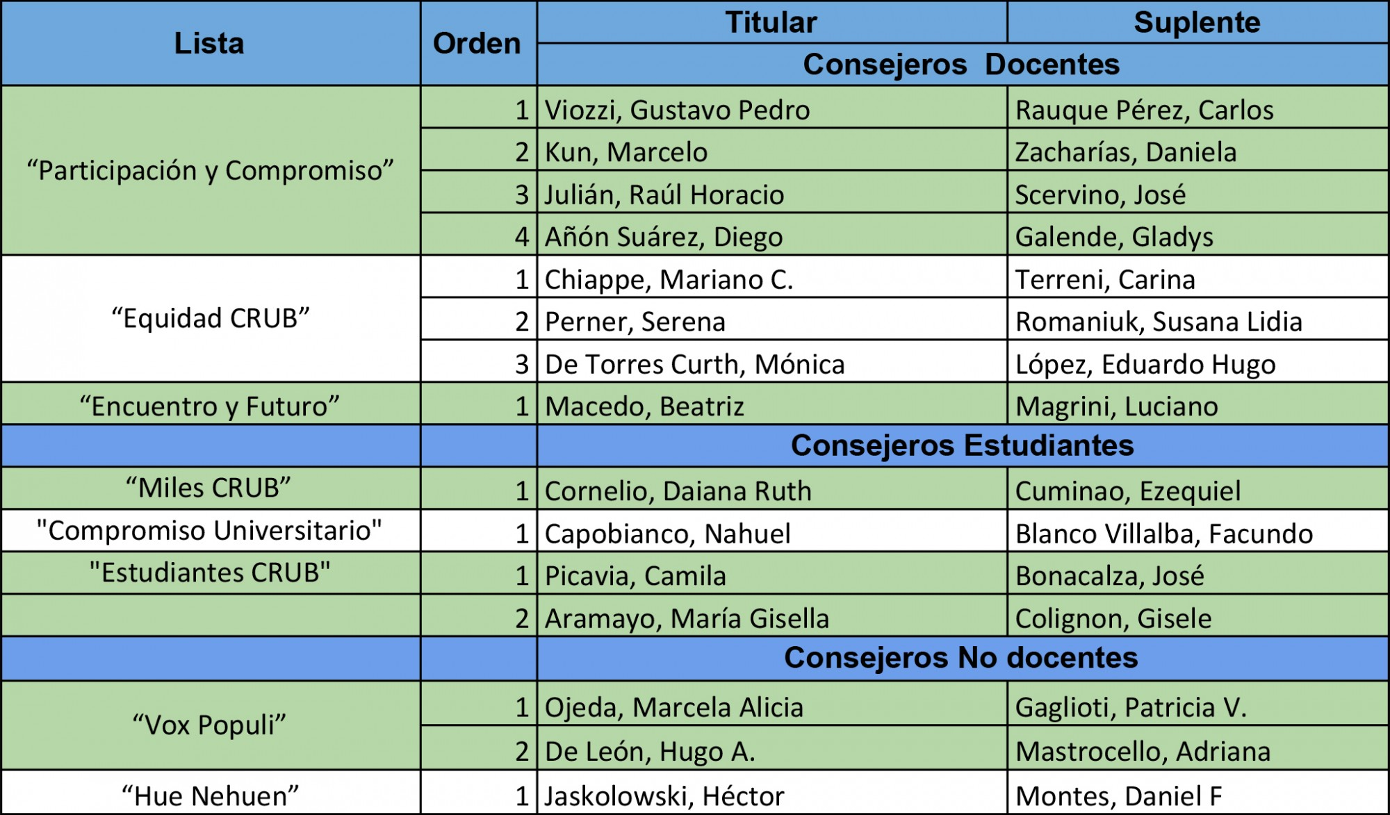 Consejeros 2018 ok titulares